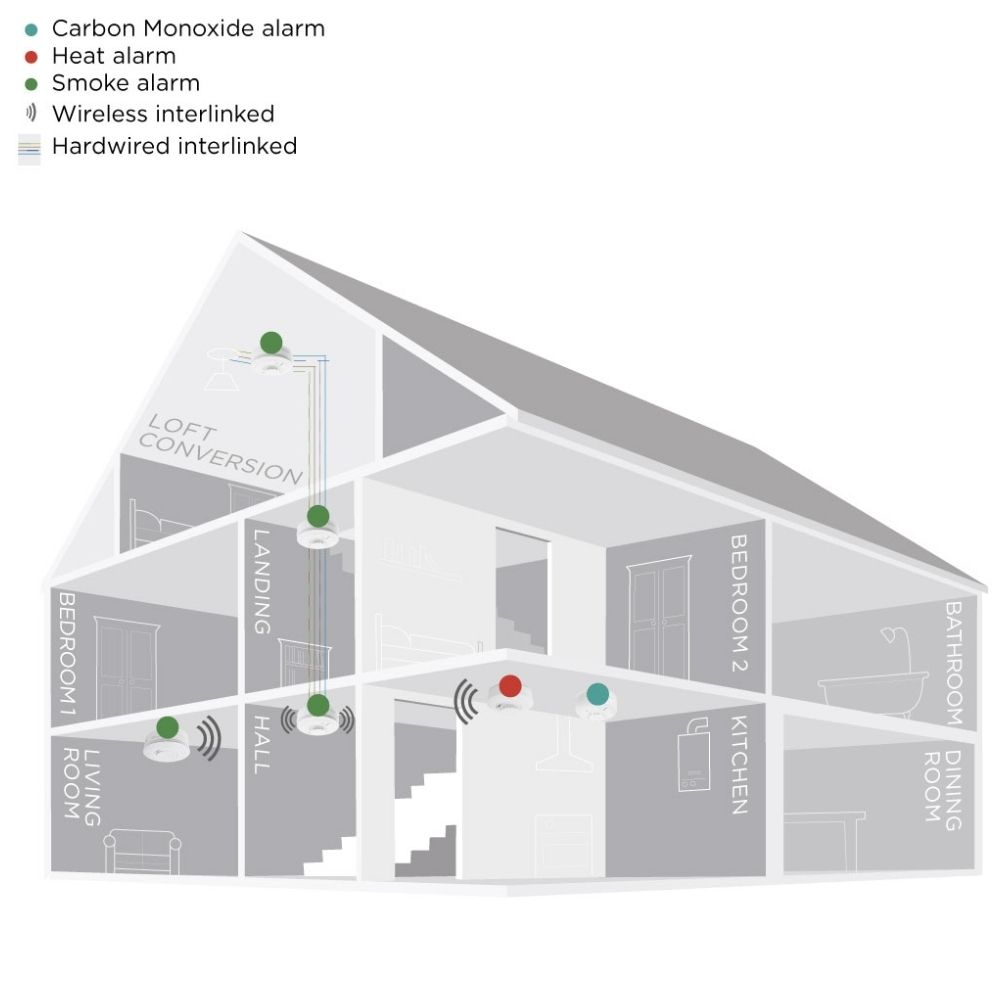 Fire & Smoke Alarm House Plan - AFS Electrical Services - Glasgow